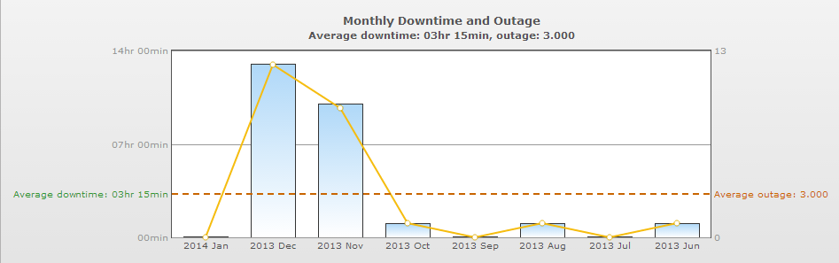 monthly outages
